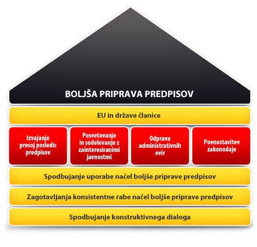 Boljša priprava predpisov - predpisi