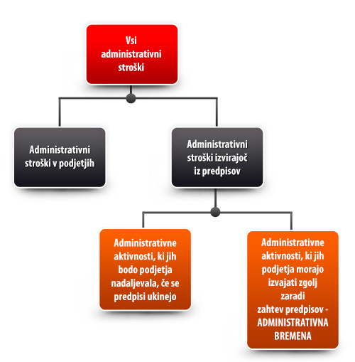Administrativno breme kot del administrativnih stroškov